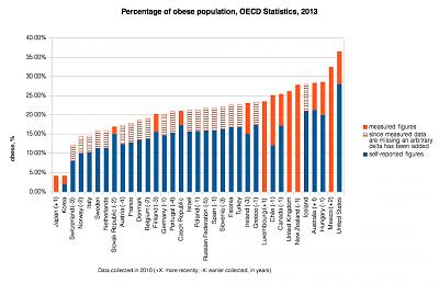 cross-border-shopping-destination-obese_population_oecd_2010.jpg