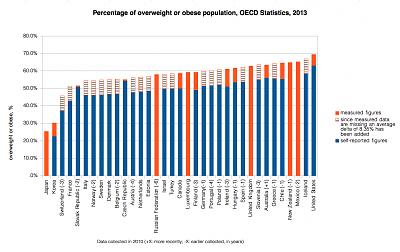 cross-border-shopping-destination-overweight_or_obese_population_oecd_2010.jpg