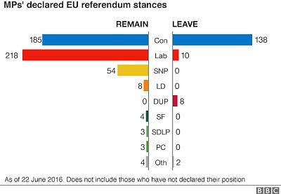 brexit-referendum-thread-potential-consequences-gb-eu-brits-ch-_90060774_mps_declare_eu_stance_22_06_16_624gr.png