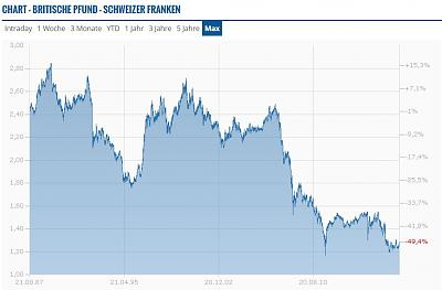 brexit-referendum-thread-potential-consequences-gb-eu-brits-ch-gbp_chf-chart-_-finanzen.ch.jpg