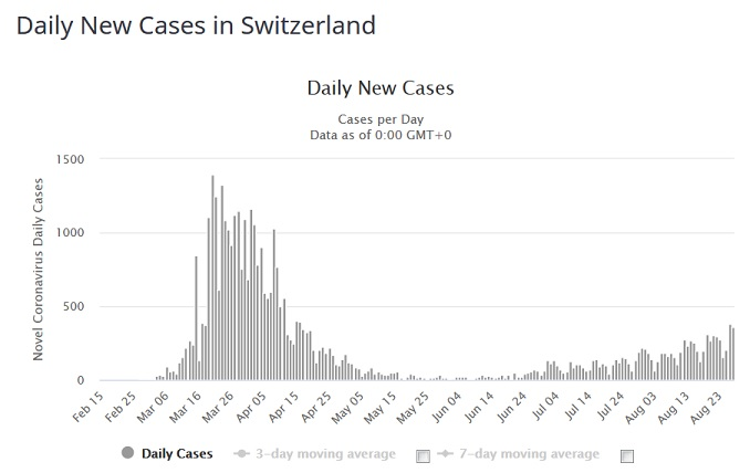 Name:  switzerland daily cases.jpg Views: 279 Size:  42.5 KB