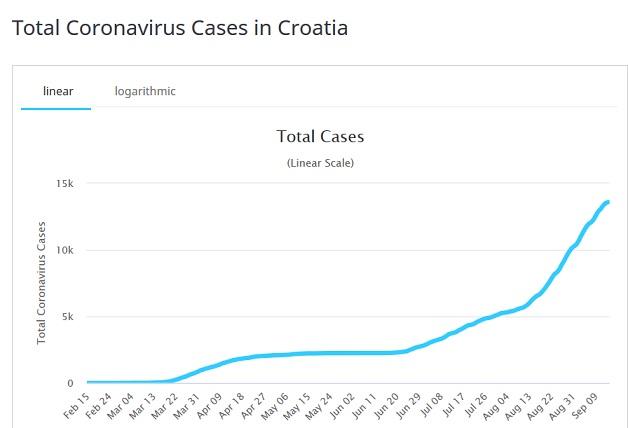 Name:  coronavis cases in croatia.jpg Views: 174 Size:  39.1 KB