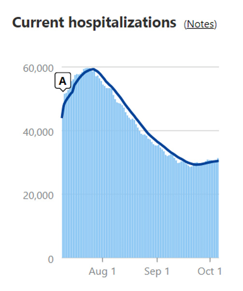 Name:  hospitalisations071020.jpg Views: 260 Size:  77.8 KB
