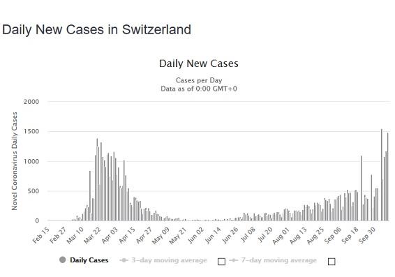 Name:  CH corona cases.jpg Views: 211 Size:  36.2 KB