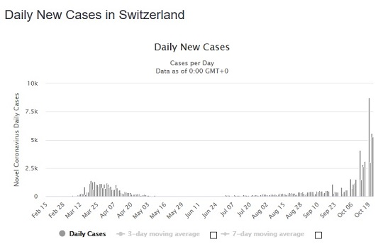 Name:  new cases - oct 23 2020.jpg Views: 325 Size:  29.9 KB