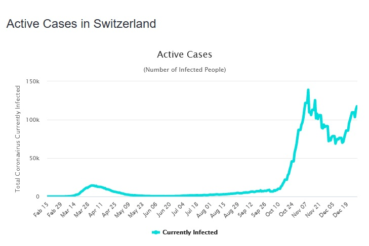 Name:  active cases in CH as of dec 30.jpg