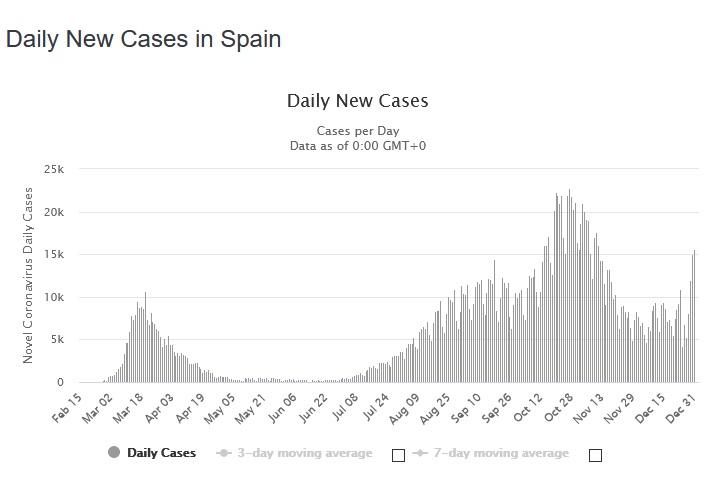 Name:  spain - new cases.jpg Views: 402 Size:  50.7 KB