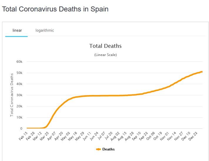 Name:  spain - total deaths.jpg Views: 402 Size:  50.6 KB