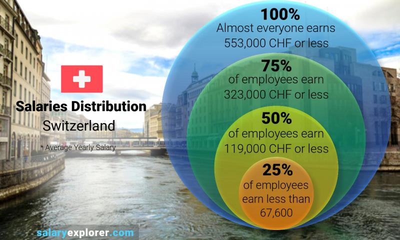 Name:  median-and-salary-distribution-yearly-switzerland.jpg Views: 255 Size:  61.1 KB