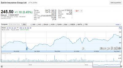 stock-investment-poll-zurn.jpg