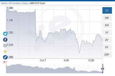 wow-chf-gbp-exchange-rate-pretty-crazy-moment-chf071016.jpg