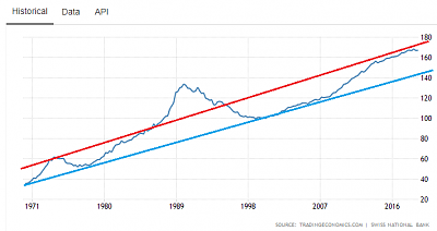 investing-real-estate-vs-buying-property-priceindex.png