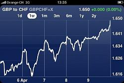 chf-foreign-exchange-highs-lows-gppchf.jpg