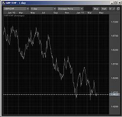 chf-foreign-exchange-highs-lows-gbpchf2011.jpg