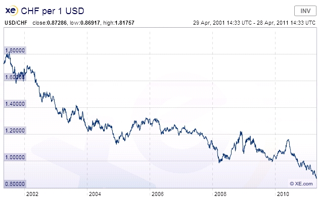 Franc Dollar Parity Chf Usd Demise Jpg