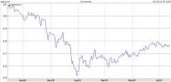 chf-foreign-exchange-highs-lows-gbpchf.jpg