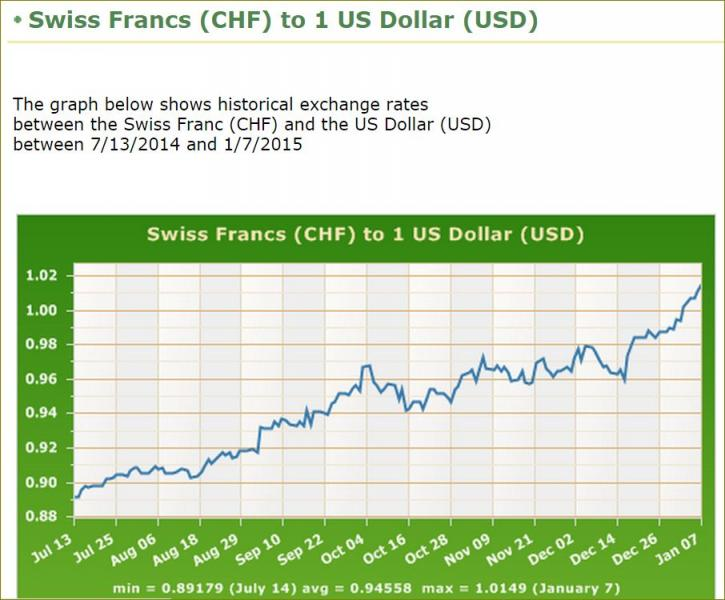 It May Be A Good Time To Into Swiss Francs If You Re