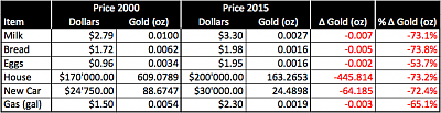 gold-buying-2000-2015.png