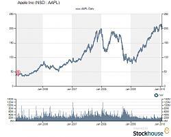 apple-ipad-chart-appl.jpg