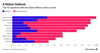 misery-index-2016-800x-1.png