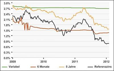 interest-rate-reduction-possible-rent-reduction-referenzzinssatz-topelement.jpg