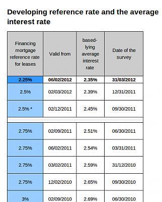 interest-rate-reduction-possible-rent-reduction-referenzzinssatz-ref02.jpg
