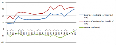 greek-referendum-no-wins-greece-export-share.png