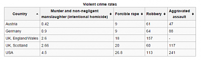 shooting-just-happened-fill-blank-2015-10-16-13_47_31-crime-united-states-wikipedia-free-encyclopedia.png