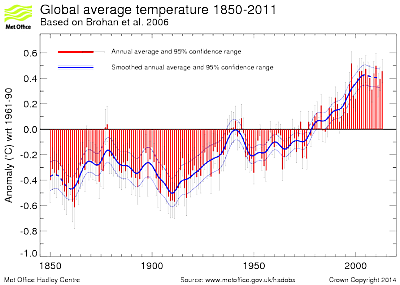 global-warming-what-s-behind-annual_bar.png