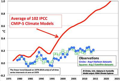 global-warming-what-s-behind-climate-graph-1-.jpg.jpg Views:54 Size:103.0 KB ID:113583