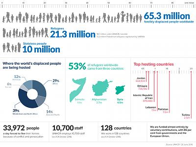 migrants-refugees-asylum-seekers-other-terms-figuresataglance-2nov2016.jpg