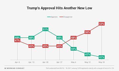 will-trump-good-president-trumpapproval18052017.jpg