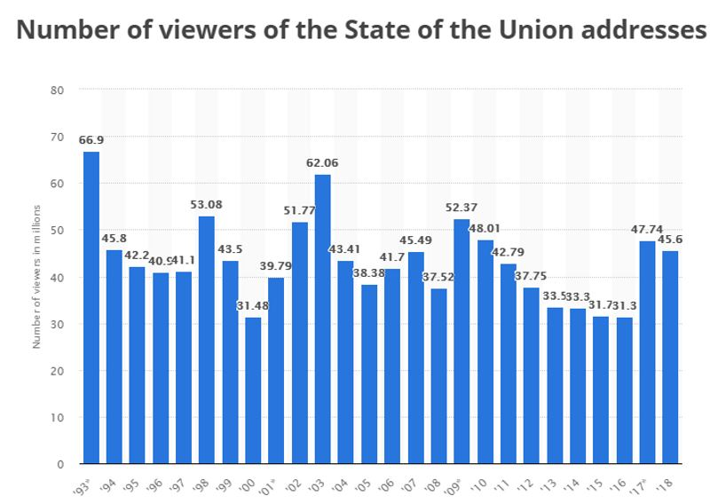 Name:  State of the Union.jpg Views: 127 Size:  62.0 KB