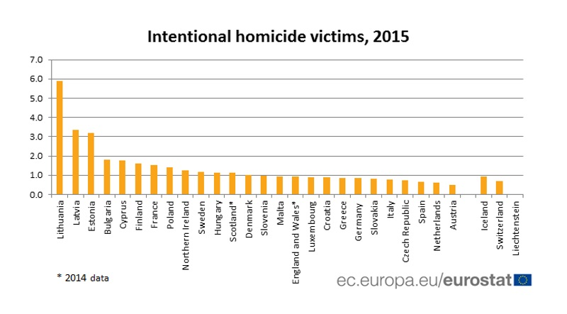 Name:  Intentional homicide victims.jpg Views: 183 Size:  67.6 KB