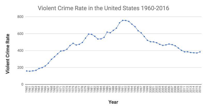 Name:  violentcrime.jpg Views: 190 Size:  27.1 KB