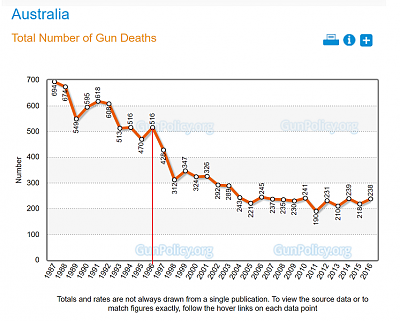 shooting-just-happened-fill-blank-gun-deaths-australia.png