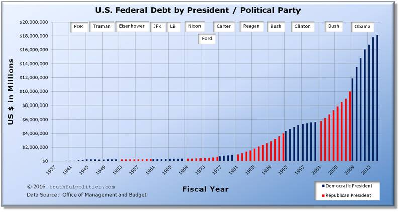 Name:  us-federal-debt-by-president-political-party (1).jpg Views: 120 Size:  46.4 KB