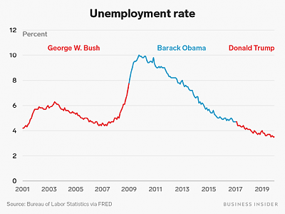 will-trump-good-president-unemployment-rate.png