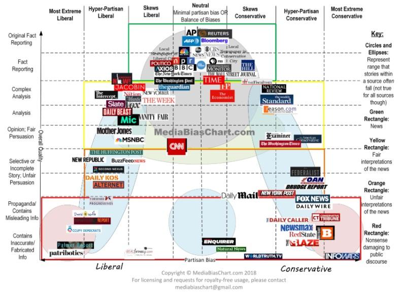 Name:  US Media Bias.jpg Views: 135 Size:  157.7 KB