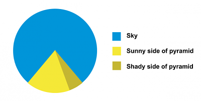 repertoire-terrible-jokes-i-challenge-you-pie-chart-39.png