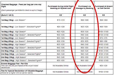 ryanair-clobbers-passengers-yet-more-punitive-charges-ryanair-bags.jpg