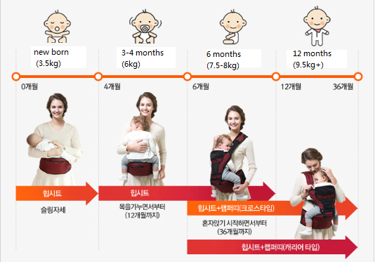 Tips For Mom Baby Hipseat Carrier English Forum